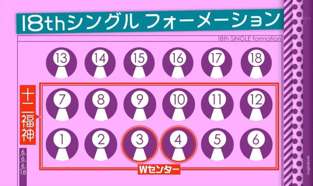 乃木坂46 18thシングル選抜発表 新センターは誰? 7/9